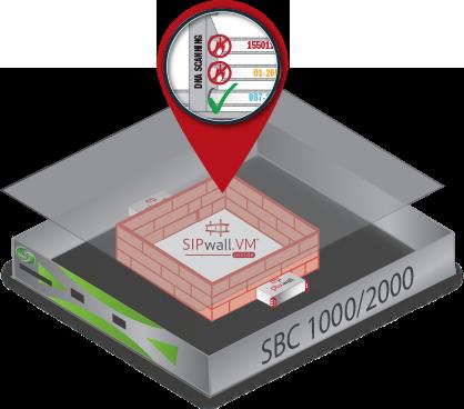 Sonus SBC Image with SIPwall.VM