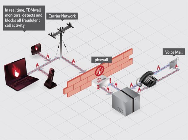 TDMwall Protecting ISDN Circuits